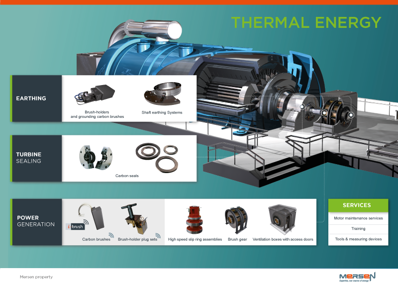 Solutions for thermal power schematics