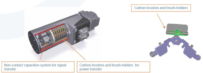 carbon brush system.