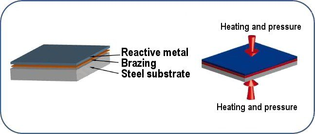 reactive metals brazing mersen